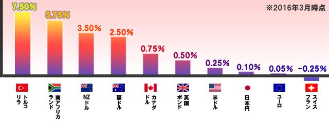 各国の政策金利