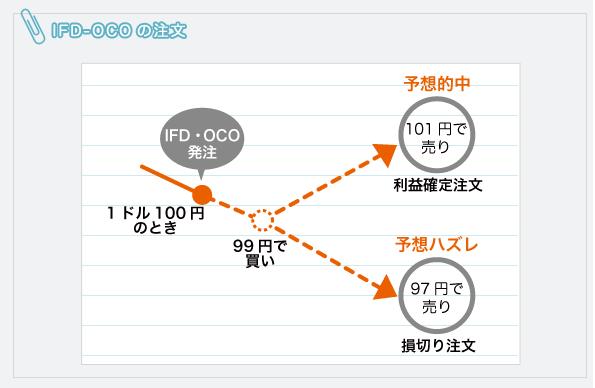 IFD-OCOの注文