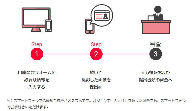 YJFX! で口座開設する3つのステップ