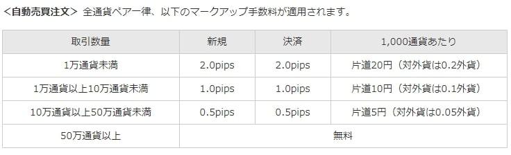 自動売買注文の手数料【fx自動売買の口コミ】