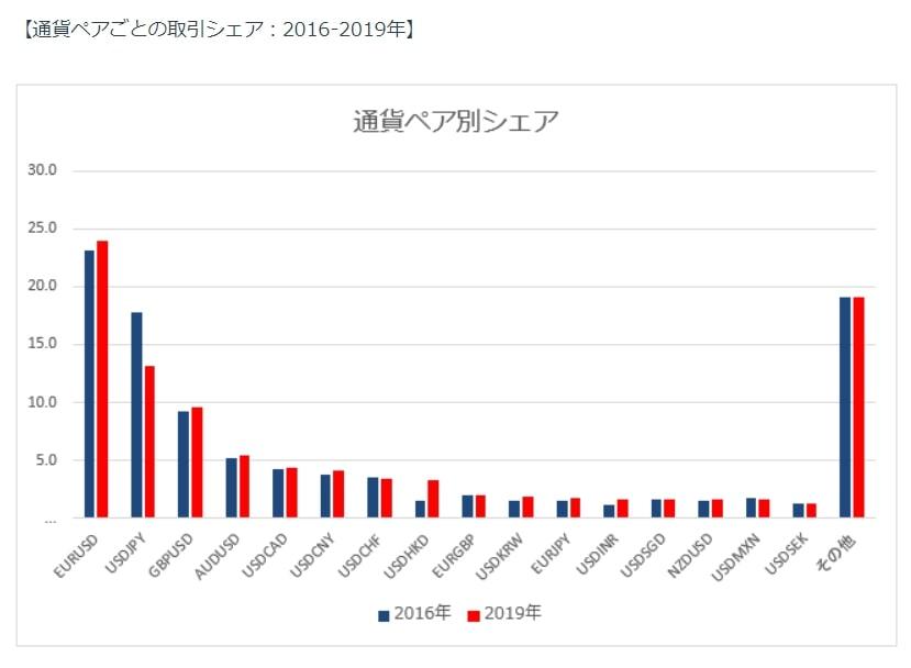 通貨ペアごとの取引シェア【FXおすすめ通貨】