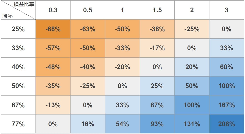 FX 勝率-損益比率