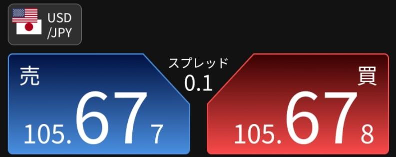 【FXの手数料の比較】スプレッド