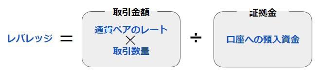 FXレバレッジの計算式