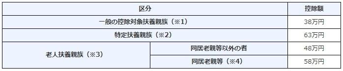 基礎控除48万円