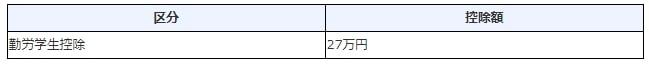 勤労学生控除27万円