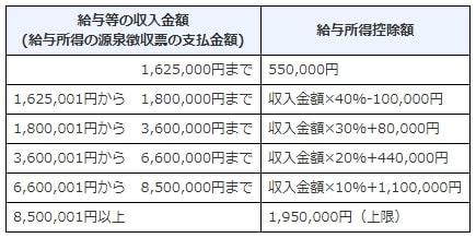 給与所得控除55万円