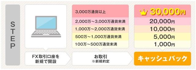 長所5:口座開設と取引で最大30,000円キャッシュバックされる
