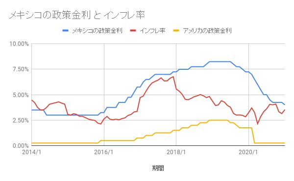 指標2:政策金利とインフレ率