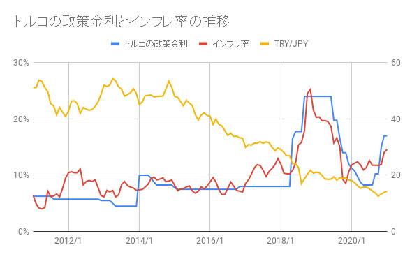 指標2:政策金利とインフレ率の推移