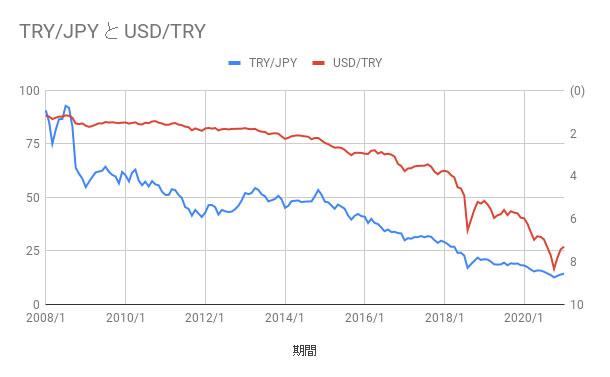 指標1:長期チャートの推移