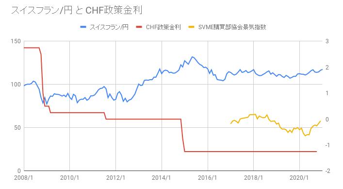 スイスフラン_円_と_CHF政策金利