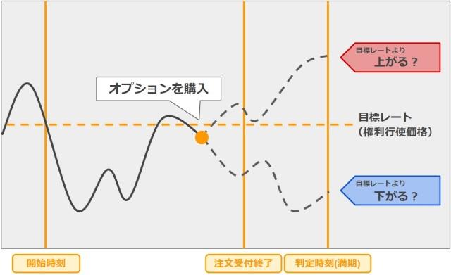 判定時刻の為替レートが目標レートより高いか低いかを予測するバイナリーオプション