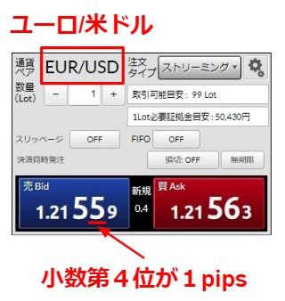 【fx pipsとは】ユーロ/米ドル 実際の画面