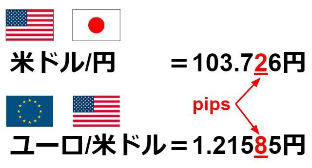 【fx pipsとは】pips説明画像