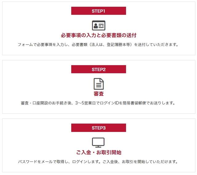 外為オンラインの口座開設3ステップ