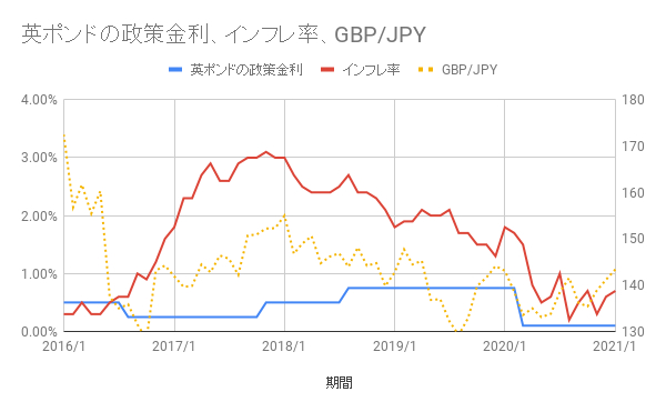 政策金利とインフレ率の推移