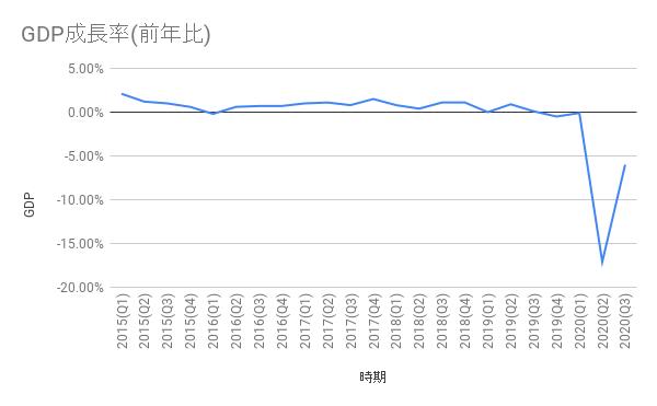 GDP(国内総生産)
