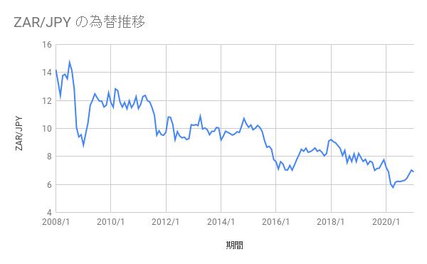長期チャートの推移