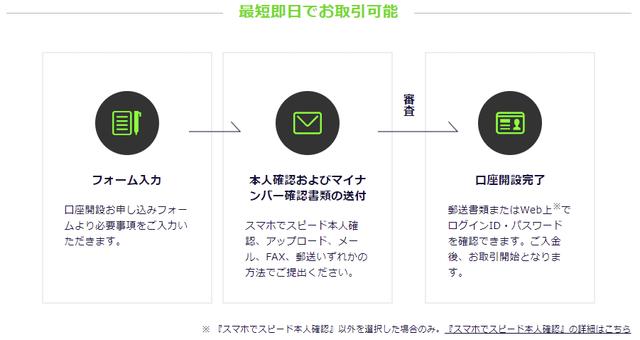 DMM FXで口座開設すれば最短即日で取引可能