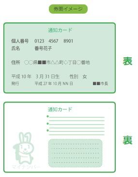 通知カードはマイナンバーカードの発行申請書