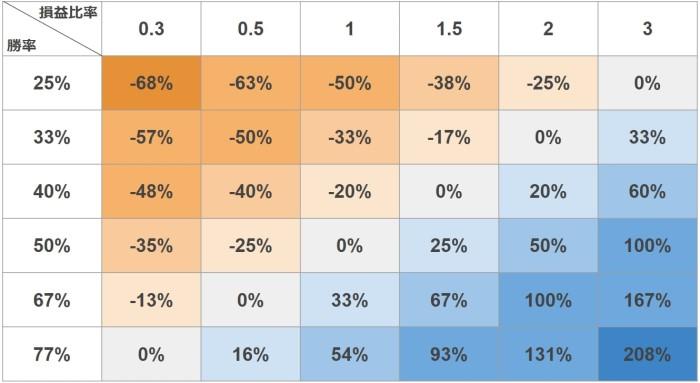 FXのリスクリワードレシオと勝率から求めたブレイクブーンポイント(損益分岐点)